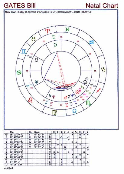 Example Natal Chart Fixed Houses