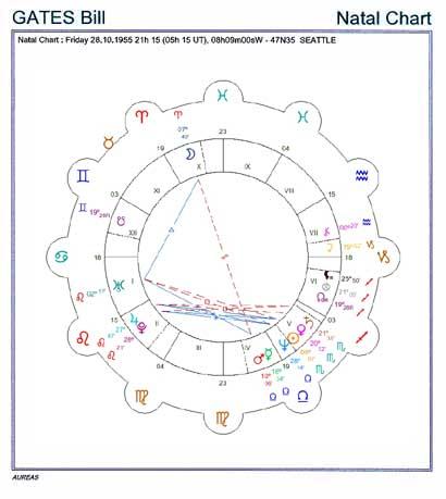 Example Natal Chart Mandala